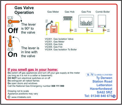 Gas Set Label internal