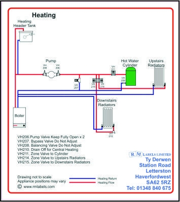 Heating System Label incorporating Header Tank
