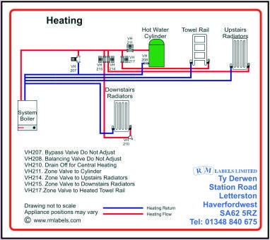 Heating System Label with Boiler and Cylinder